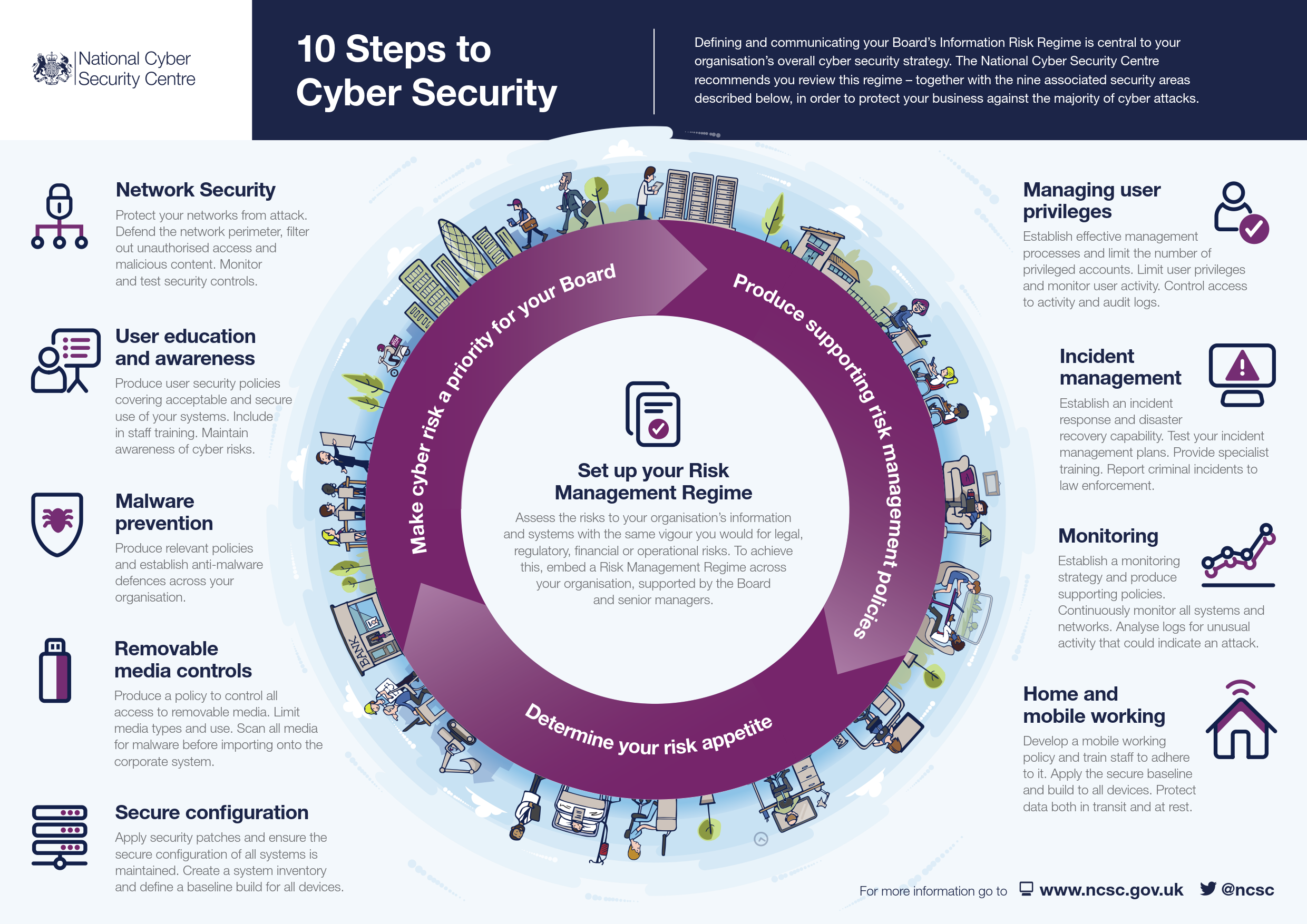10 Steps To Cyber Security Thompson Amp Richardson